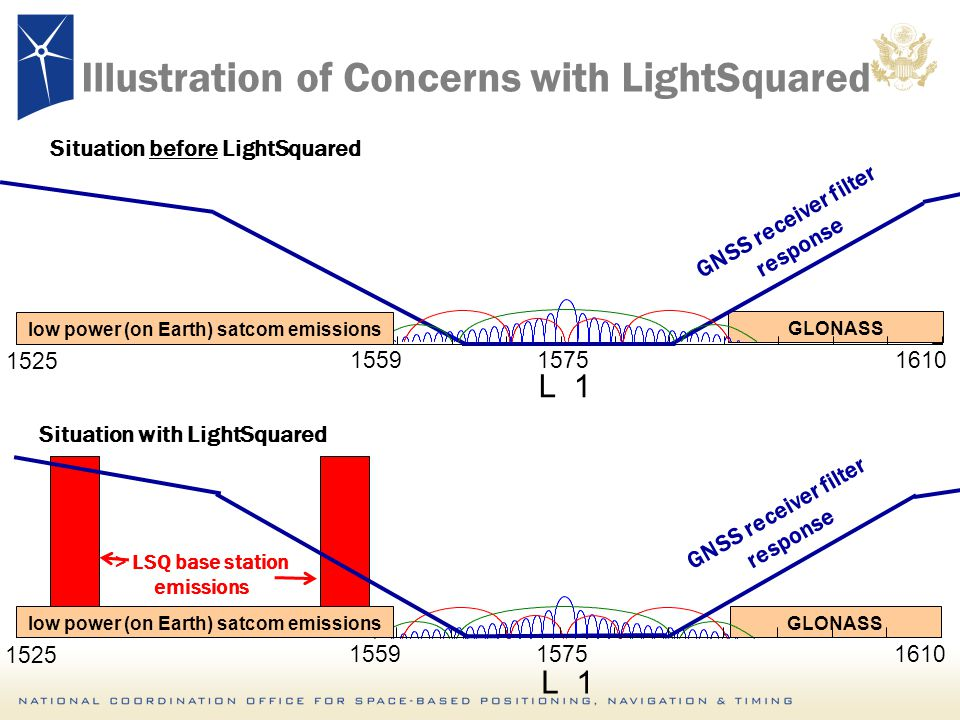 GLONASS Illustration of Concerns with LightSquared 1525 155915751610 Situation before LightSquared GNSS receiver filter response 1525 155915751610 Situation with LightSquared GNSS receiver filter response > LSQ base station emissions low power (on Earth) satcom emissions L 1