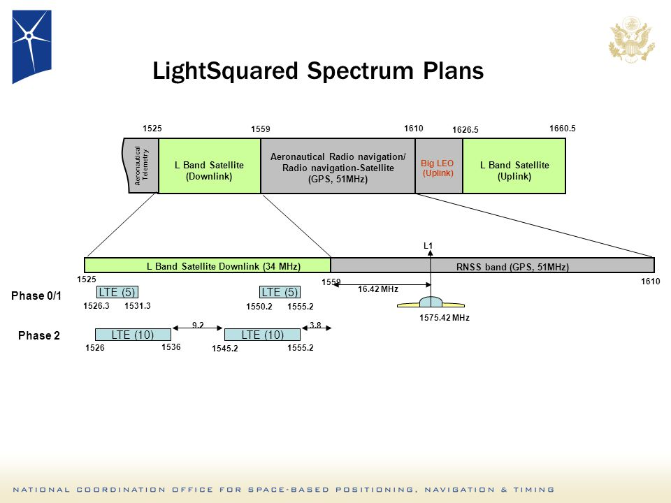 1525 1559 1610 L Band Satellite Downlink (34 MHz) RNSS band (GPS, 51MHz) LTE (10) 1526 1536 1545.2 1555.2 3.89.2 LTE (5) 1526.31531.3 LTE (5) 1550.21555.2 1575.42 MHz 16.42 MHz L1 Phase 0/1 Phase 2 1525 1559 1626.5 1610 L Band Satellite (Uplink) L Band Satellite (Downlink) Aeronautical Telemetry Aeronautical Radio navigation/ Radio navigation-Satellite (GPS, 51MHz) Big LEO (Uplink) 1660.5 LightSquared Spectrum Plans
