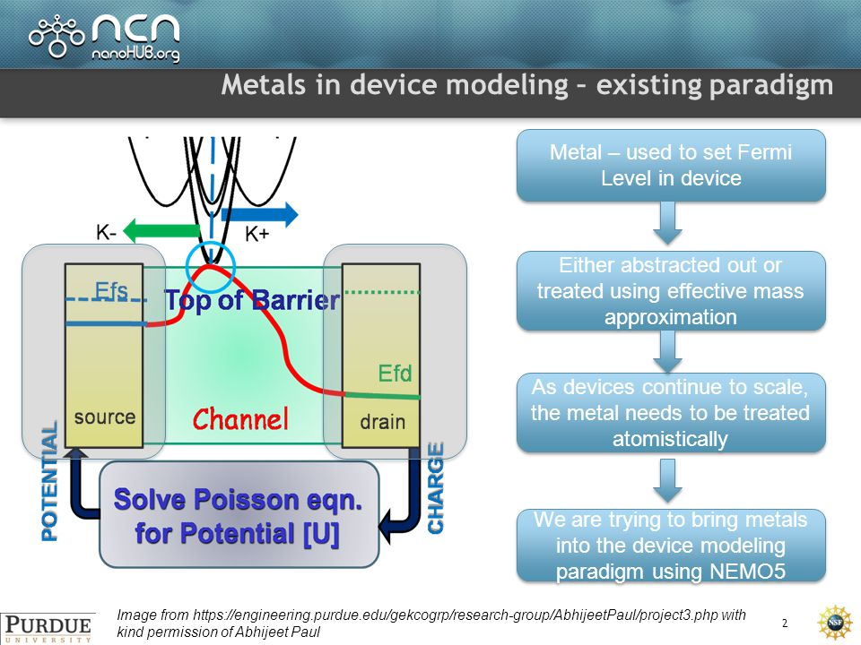 Metals in device modeling – existing paradigm 2 Image from https://engineering.purdue.edu/gekcogrp/research-group/AbhijeetPaul/project3.php with kind permission of Abhijeet Paul Metal – used to set Fermi Level in device Either abstracted out or treated using effective mass approximation As devices continue to scale, the metal needs to be treated atomistically We are trying to bring metals into the device modeling paradigm using NEMO5