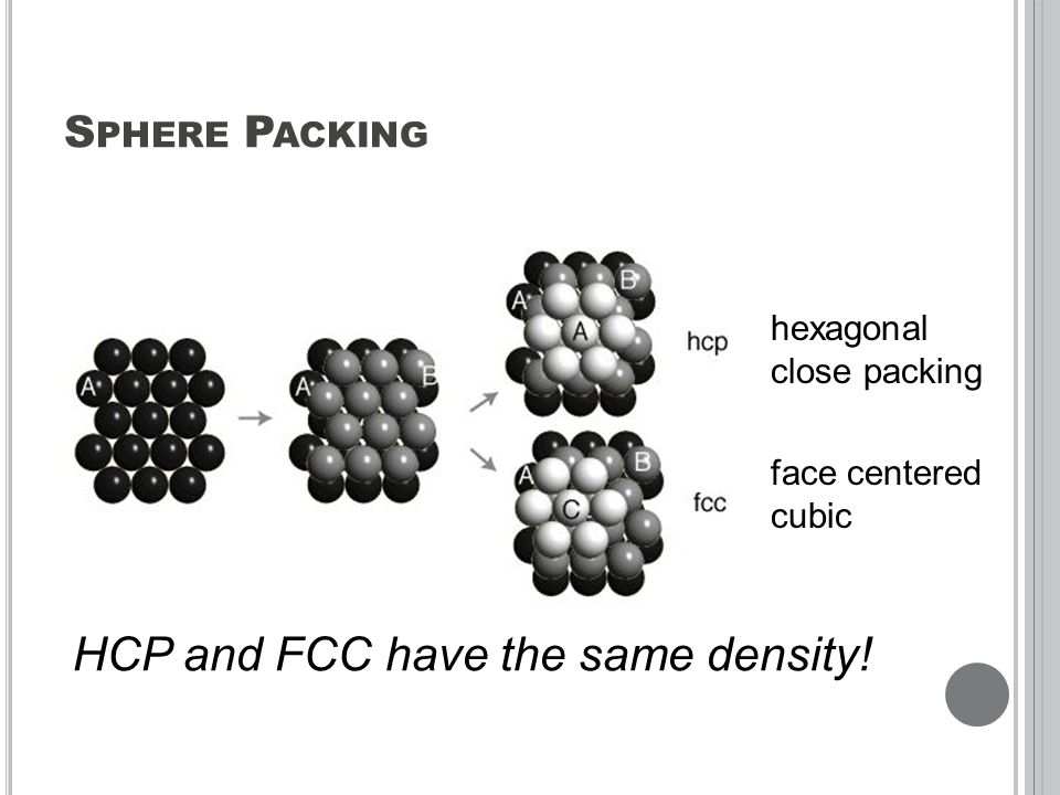 hexagonal close packing face centered cubic HCP and FCC have the same density!