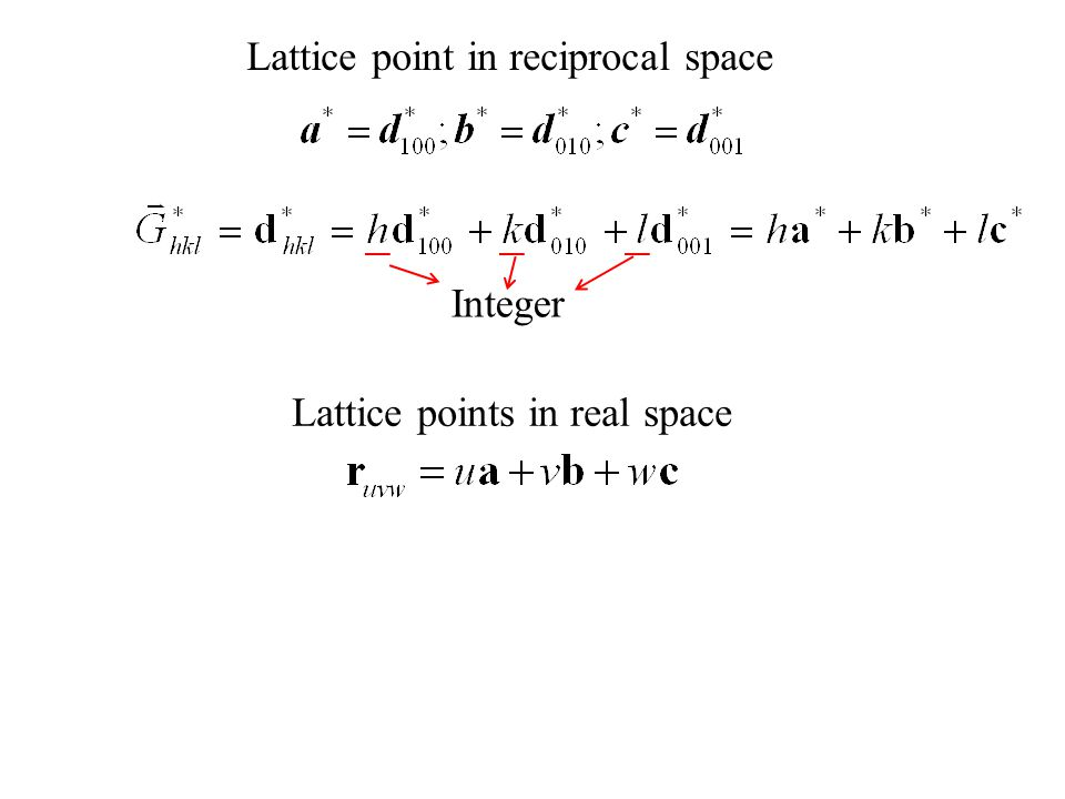 Lattice point in reciprocal space Lattice points in real space Integer