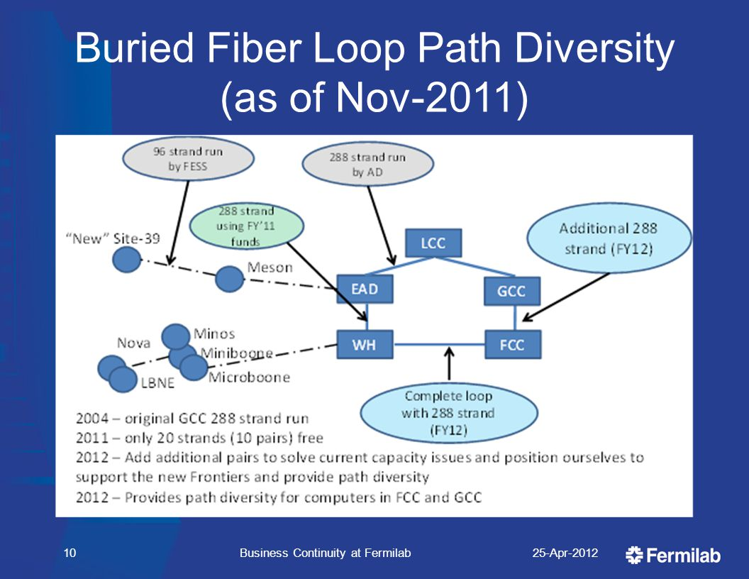 Buried Fiber Loop Path Diversity (as of Nov-2011) 25-Apr-2012Business Continuity at Fermilab10