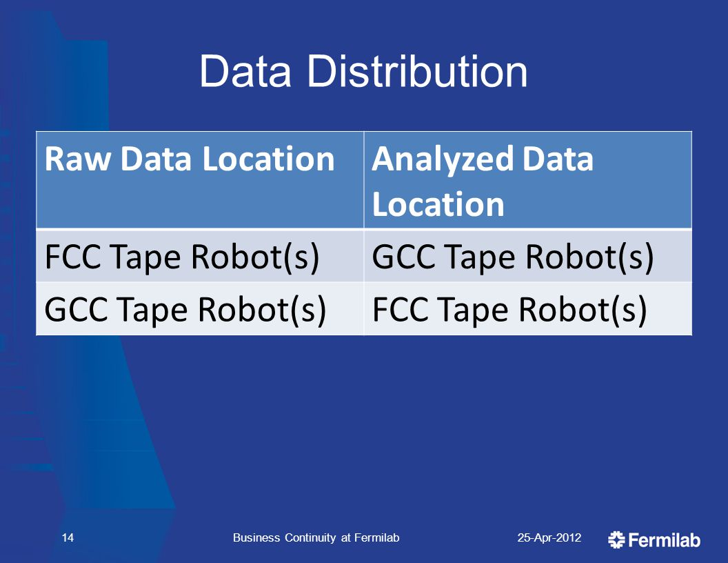 Data Distribution Raw Data LocationAnalyzed Data Location FCC Tape Robot(s)GCC Tape Robot(s) FCC Tape Robot(s) 25-Apr-2012Business Continuity at Fermilab14