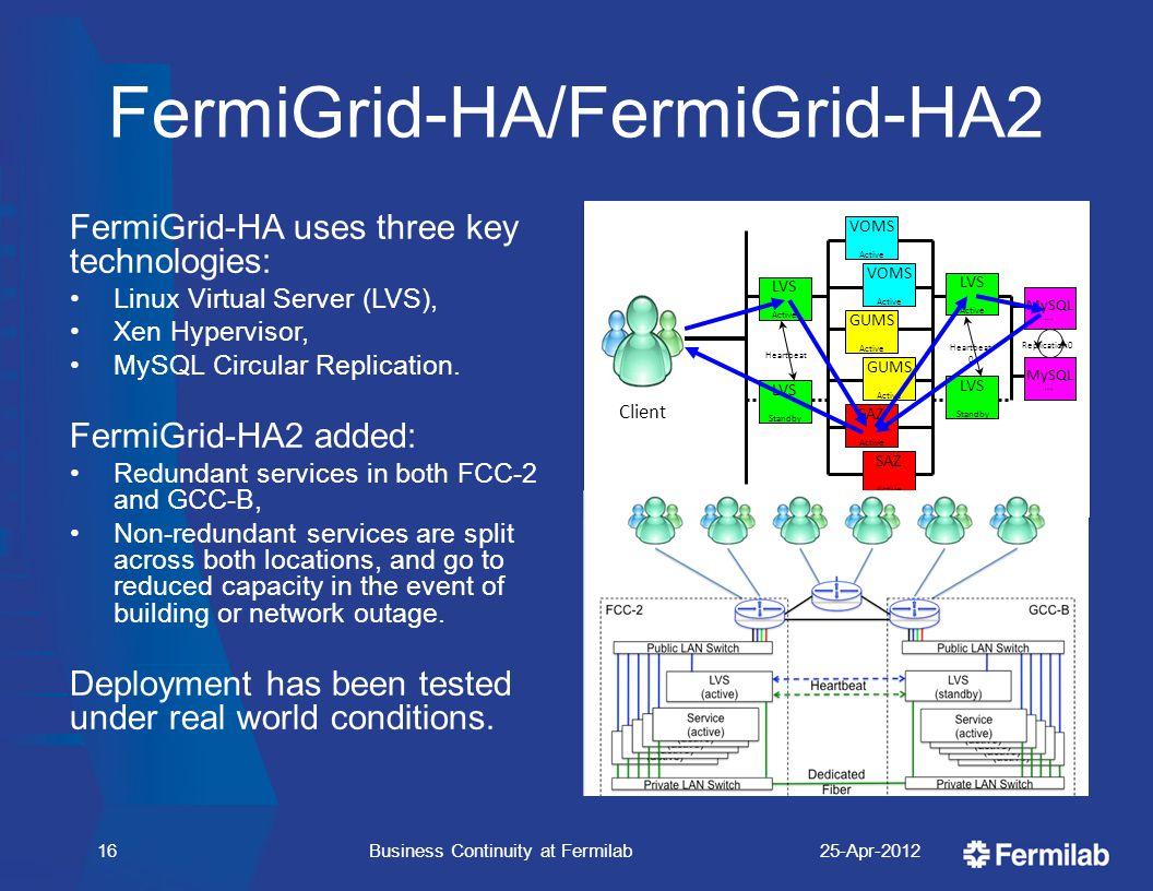 Replication0 LVS Standby VOMS Active VOMS Active GUMS Active GUMS Active SAZ Active SAZ Active LVS Standby LVS Active MySQL Active MySQL Active LVS Active Heartbeat Heartbeat 0 Client FermiGrid-HA/FermiGrid-HA2 FermiGrid-HA uses three key technologies: Linux Virtual Server (LVS), Xen Hypervisor, MySQL Circular Replication.
