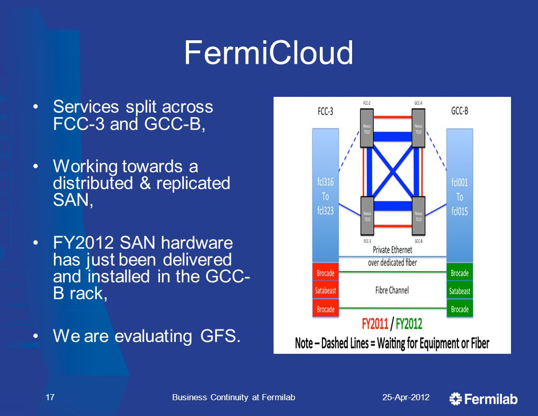 FermiCloud Services split across FCC-3 and GCC-B, Working towards a distributed & replicated SAN, FY2012 SAN hardware has just been delivered and installed in the GCC- B rack, We are evaluating GFS.