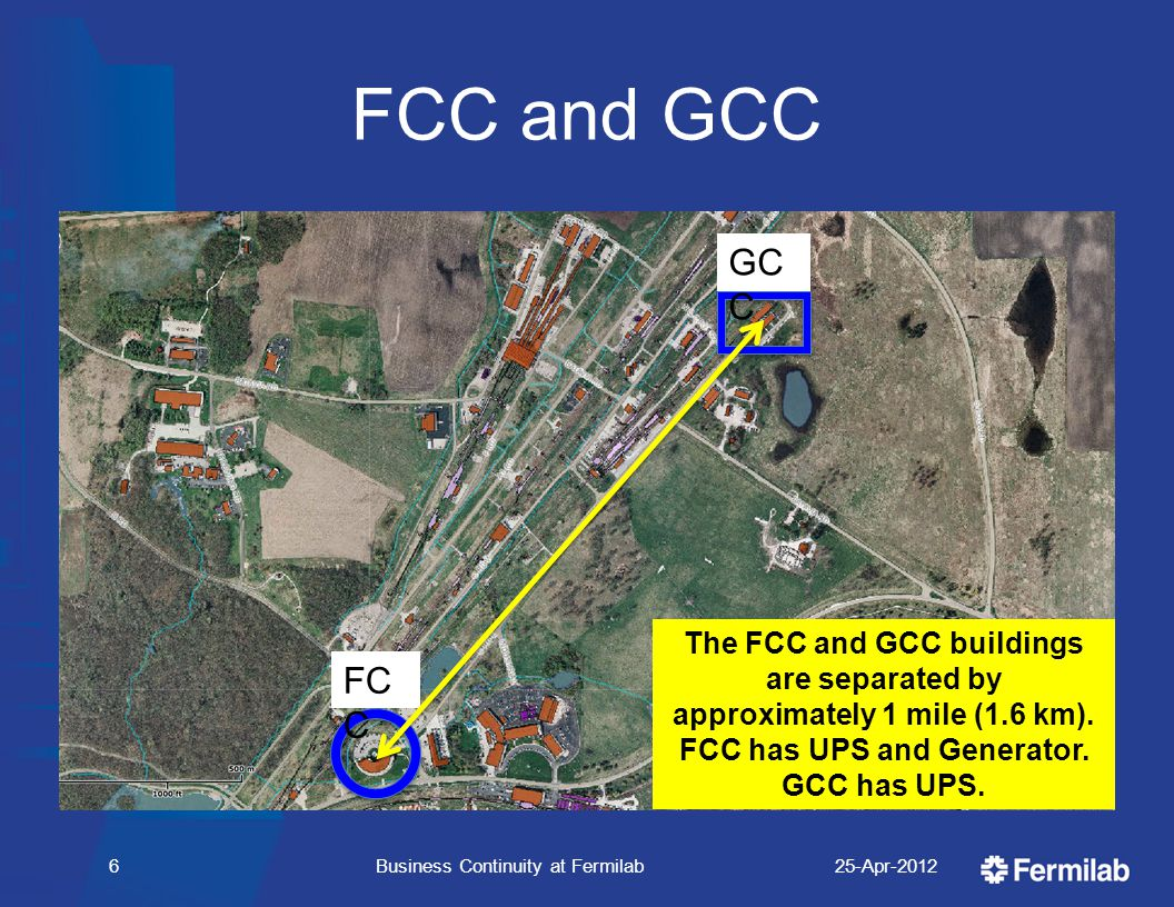FCC and GCC 25-Apr-2012Business Continuity at Fermilab6 FC C GC C The FCC and GCC buildings are separated by approximately 1 mile (1.6 km).