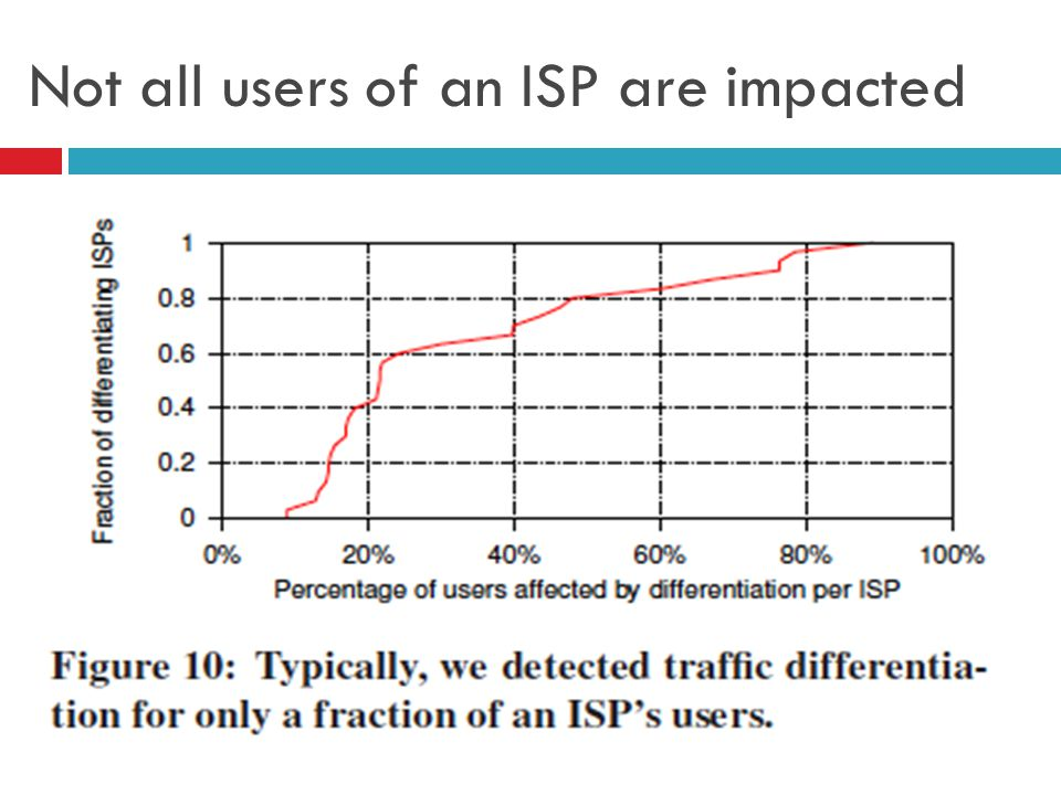 Not all users of an ISP are impacted