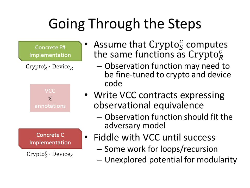Going Through the Steps Concrete F# Implementation Concrete C Implementation VCC annotations