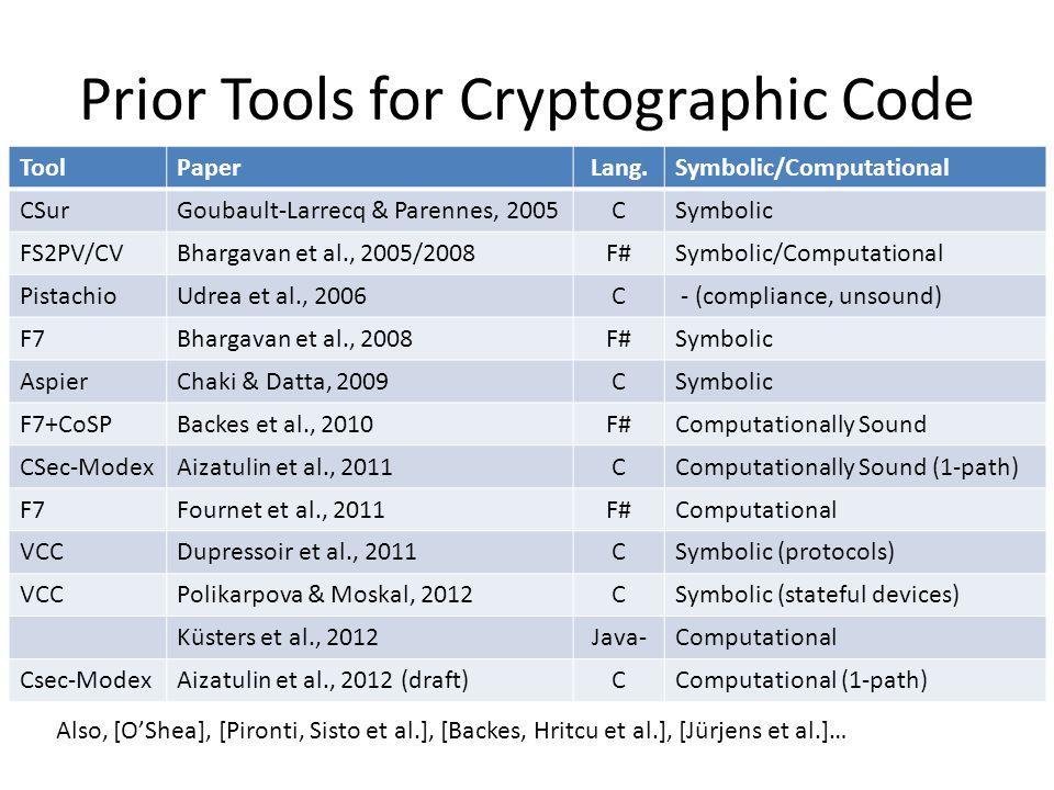 Prior Tools for Cryptographic Code ToolPaperLang.Symbolic/Computational CSurGoubault-Larrecq & Parennes, 2005CSymbolic FS2PV/CVBhargavan et al., 2005/2008F#Symbolic/Computational PistachioUdrea et al., 2006C - (compliance, unsound) F7Bhargavan et al., 2008F#Symbolic AspierChaki & Datta, 2009CSymbolic F7+CoSPBackes et al., 2010F#Computationally Sound CSec-ModexAizatulin et al., 2011CComputationally Sound (1-path) F7Fournet et al., 2011F#Computational VCCDupressoir et al., 2011CSymbolic (protocols) VCCPolikarpova & Moskal, 2012CSymbolic (stateful devices) Küsters et al., 2012Java-Computational Csec-ModexAizatulin et al., 2012 (draft)CComputational (1-path) Also, [O'Shea], [Pironti, Sisto et al.], [Backes, Hritcu et al.], [Jürjens et al.]…