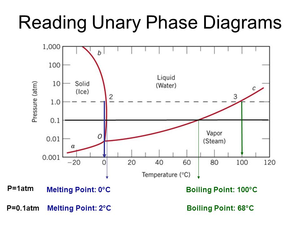Reading Unary Phase Diagrams Melting Point: 0°CBoiling Point: 100°C Melting Point: 2°CBoiling Point: 68°C P=1atm P=0.1atm