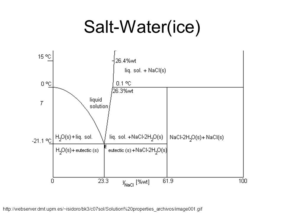 Salt-Water(ice) http://webserver.dmt.upm.es/~isidoro/bk3/c07sol/Solution%20properties_archivos/image001.gif
