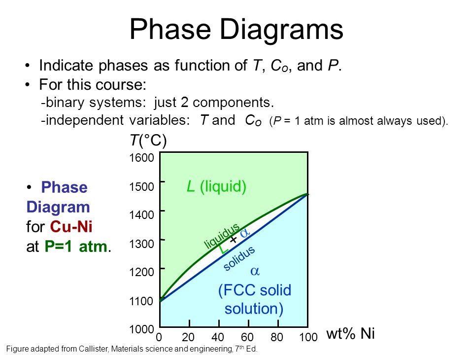 Phase Diagrams Indicate phases as function of T, C o, and P.