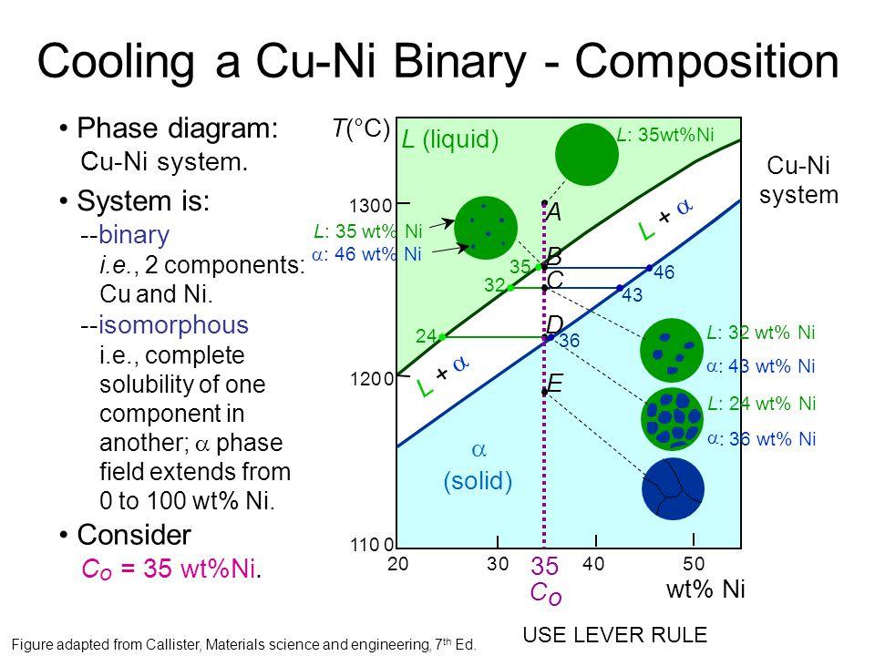 wt% Ni 20 1200 1300 304050 1100 L (liquid)  (solid) L +  L +  T(°C) A 35 C o L: 35wt%Ni Cu-Ni system Phase diagram: Cu-Ni system.