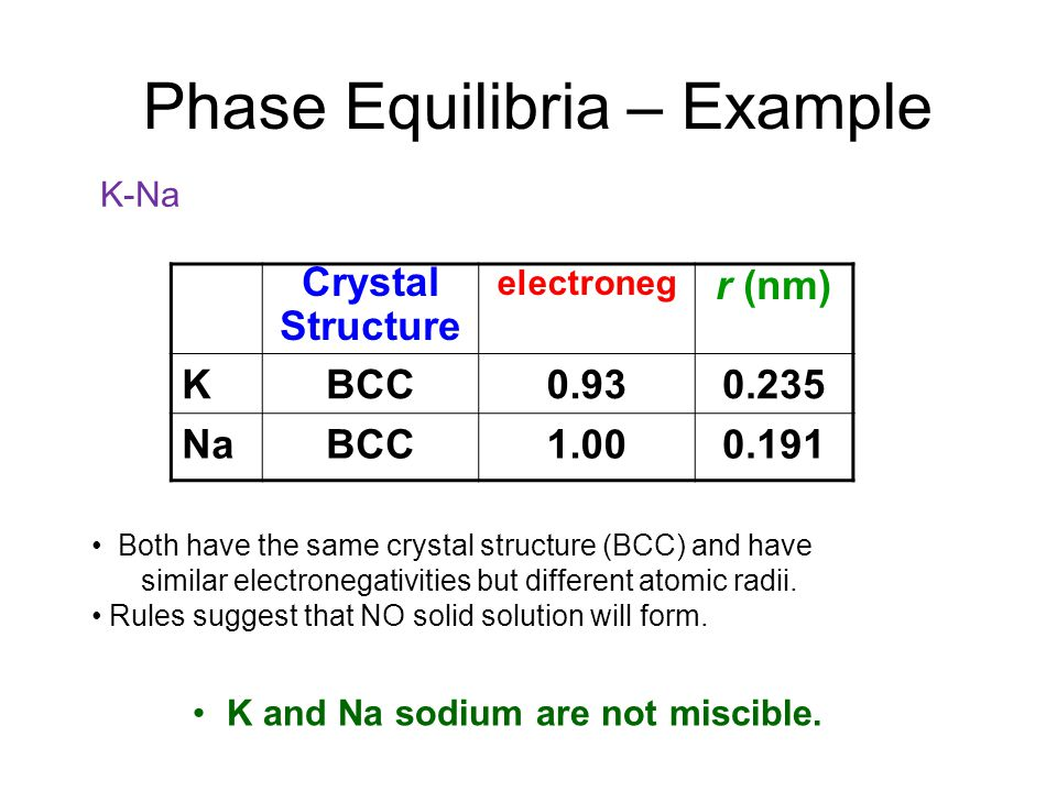 Phase Equilibria – Example Crystal Structure electroneg r (nm) KBCC0.930.235 NaBCC1.000.191 Both have the same crystal structure (BCC) and have similar electronegativities but different atomic radii.