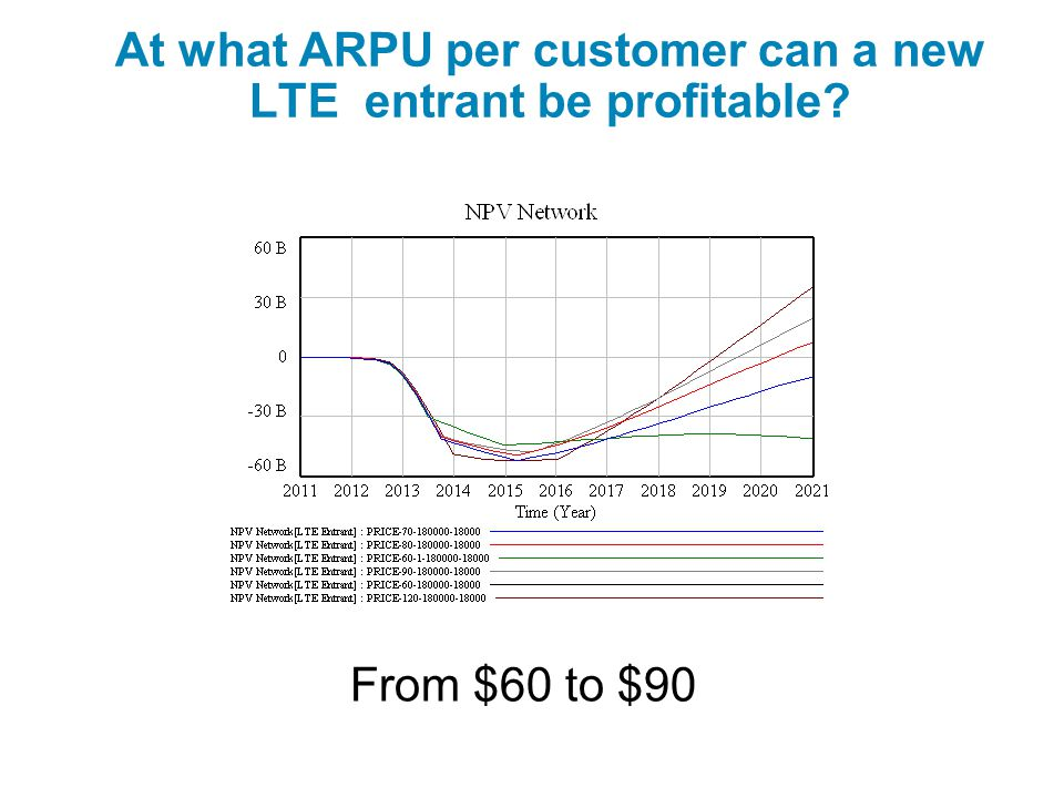At what ARPU per customer can a new LTE entrant be profitable From $60 to $90