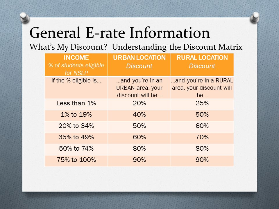 General E-rate Information What's My Discount.