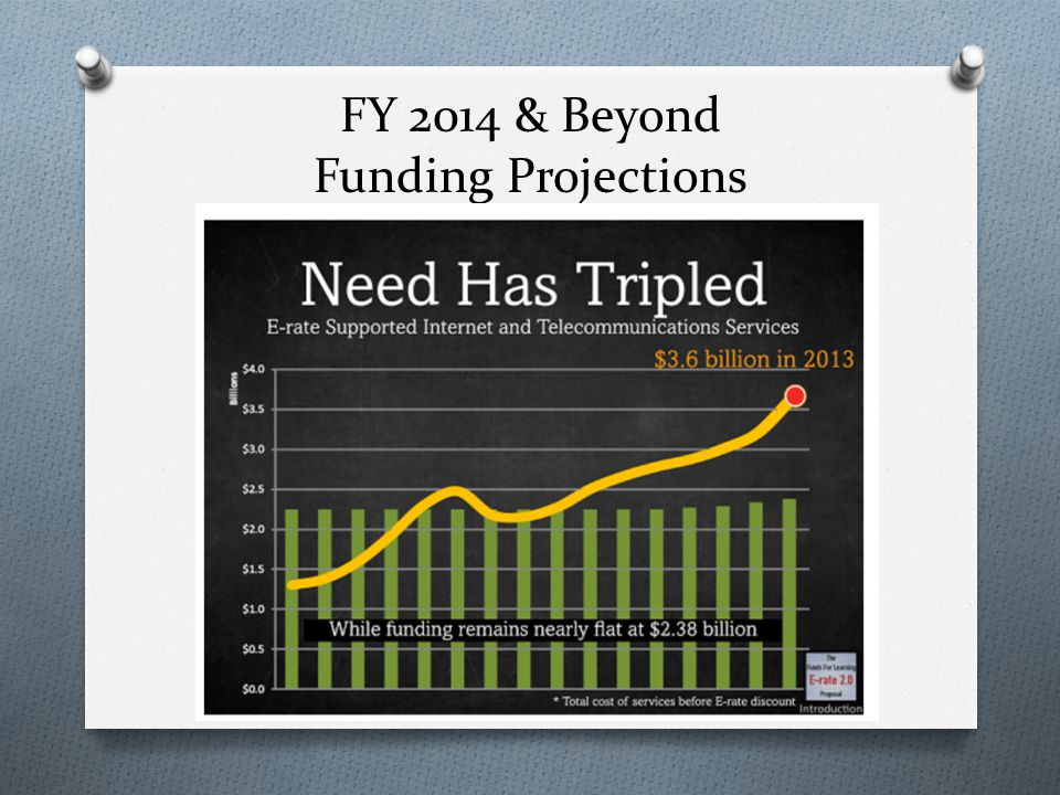 FY 2014 & Beyond Funding Projections