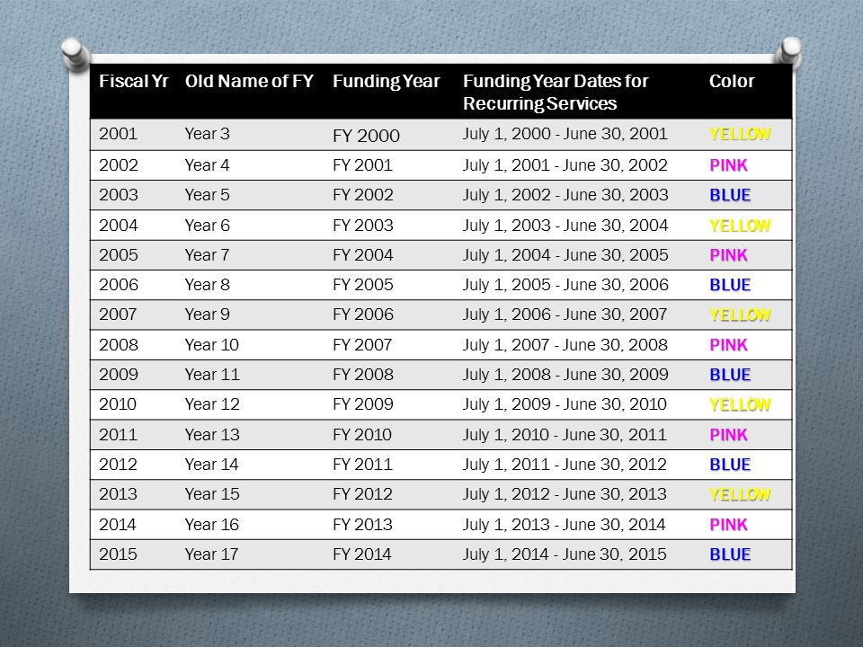 Fiscal YrOld Name of FYFunding YearFunding Year Dates for Recurring Services Color 2001Year 3 FY 2000 July 1, 2000 - June 30, 2001YELLOW 2002Year 4FY 2001July 1, 2001 - June 30, 2002PINK 2003Year 5FY 2002July 1, 2002 - June 30, 2003BLUE 2004Year 6FY 2003July 1, 2003 - June 30, 2004YELLOW 2005Year 7FY 2004July 1, 2004 - June 30, 2005PINK 2006Year 8FY 2005July 1, 2005 - June 30, 2006BLUE 2007Year 9FY 2006July 1, 2006 - June 30, 2007YELLOW 2008Year 10FY 2007July 1, 2007 - June 30, 2008PINK 2009Year 11FY 2008July 1, 2008 - June 30, 2009BLUE 2010Year 12FY 2009July 1, 2009 - June 30, 2010YELLOW 2011Year 13FY 2010July 1, 2010 - June 30, 2011PINK 2012Year 14FY 2011July 1, 2011 - June 30, 2012BLUE 2013Year 15FY 2012July 1, 2012 - June 30, 2013YELLOW 2014Year 16FY 2013July 1, 2013 - June 30, 2014PINK 2015Year 17FY 2014July 1, 2014 - June 30, 2015BLUE
