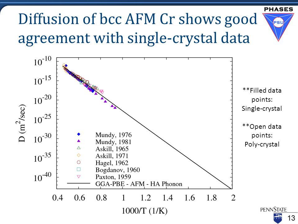 Diffusion of bcc AFM Cr shows good agreement with single-crystal data 13 **Filled data points: Single-crystal **Open data points: Poly-crystal