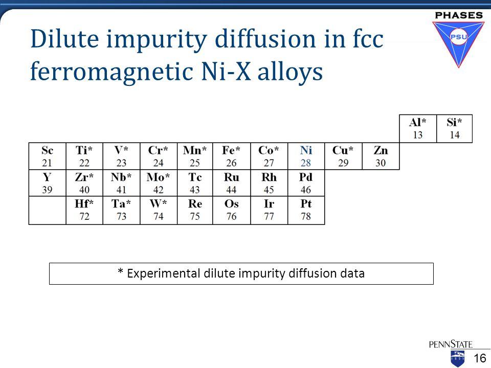 Dilute impurity diffusion in fcc ferromagnetic Ni-X alloys * Experimental dilute impurity diffusion data 16