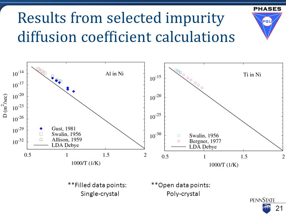 Results from selected impurity diffusion coefficient calculations Ni-Al Ni-Ti **Filled data points: **Open data points: Single-crystal Poly-crystal 21