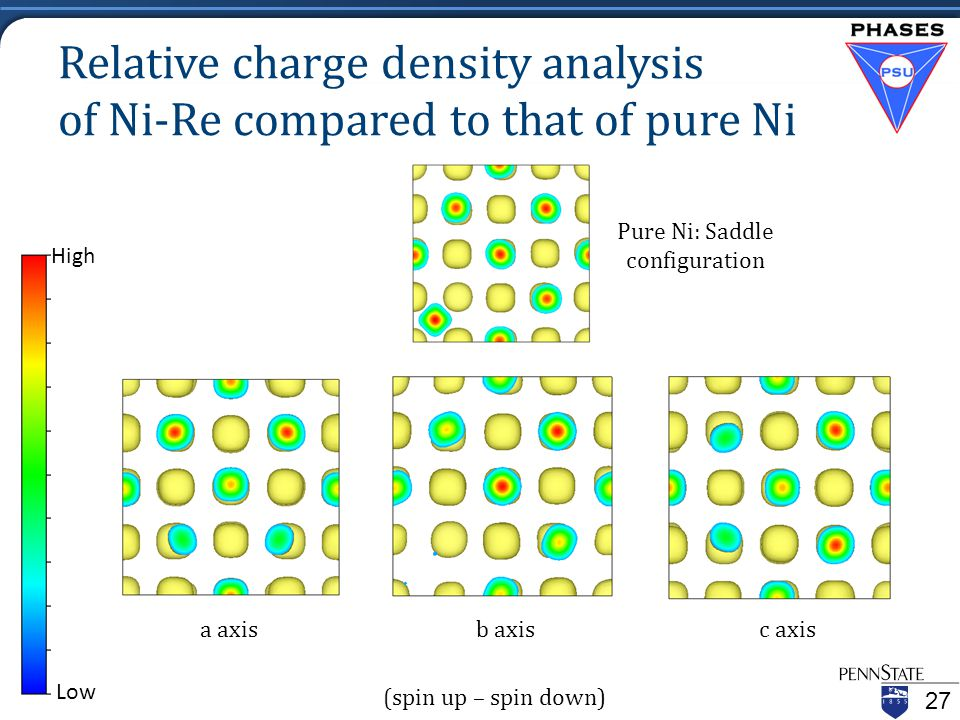 Relative charge density analysis of Ni-Re compared to that of pure Ni 27 Pure Ni: Saddle configuration High Low Pure Ni: Saddle configuration a axisc axisb axis (spin up – spin down)