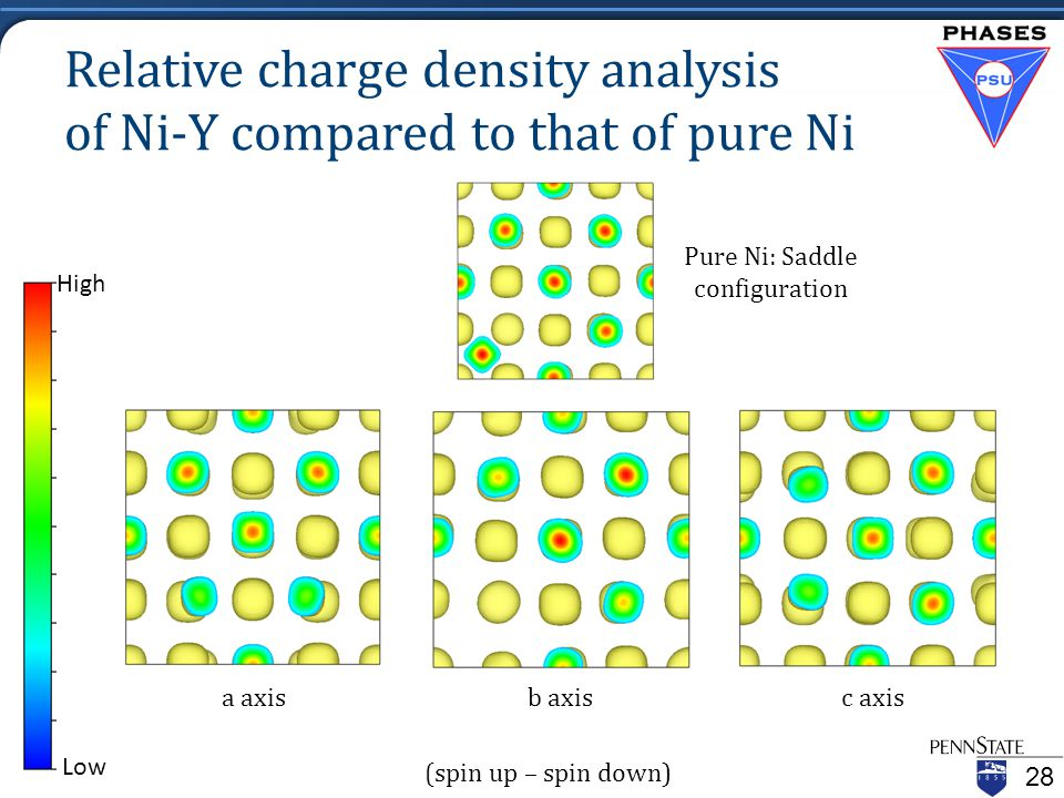 Relative charge density analysis of Ni-Y compared to that of pure Ni 28 Pure Ni: Saddle configuration High Low Pure Ni: Saddle configuration a axisc axisb axis (spin up – spin down)