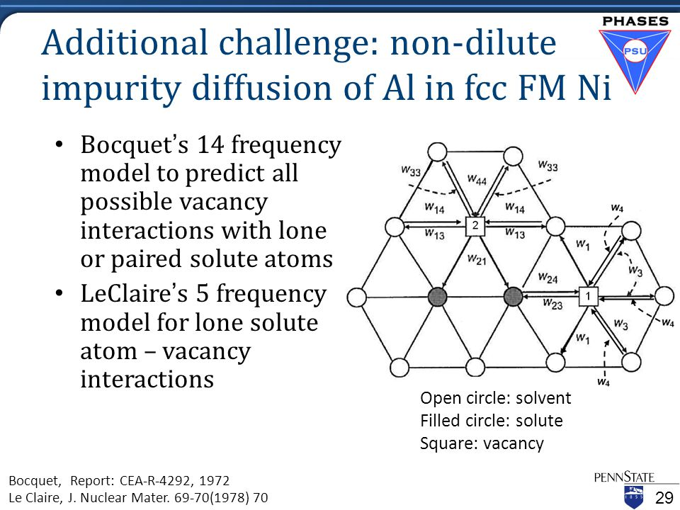 Additional challenge: non-dilute impurity diffusion of Al in fcc FM Ni Bocquet's 14 frequency model to predict all possible vacancy interactions with lone or paired solute atoms LeClaire's 5 frequency model for lone solute atom – vacancy interactions Bocquet, Report: CEA-R-4292, 1972 Le Claire, J.