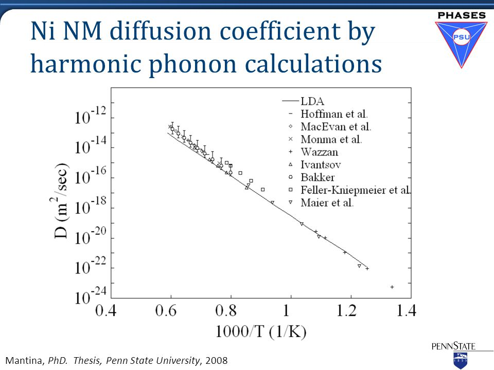 Ni NM diffusion coefficient by harmonic phonon calculations Mantina, PhD. Thesis, Penn State University, 2008