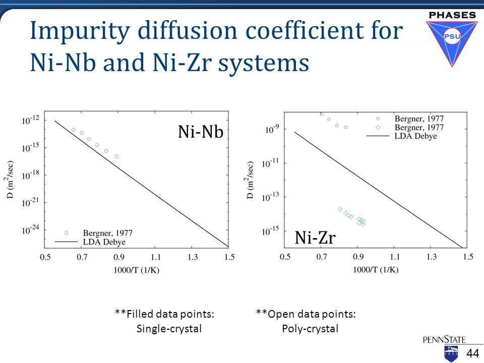 Impurity diffusion coefficient for Ni-Nb and Ni-Zr systems **Filled data points: **Open data points: Single-crystal Poly-crystal Ni-Nb Ni-Zr 44