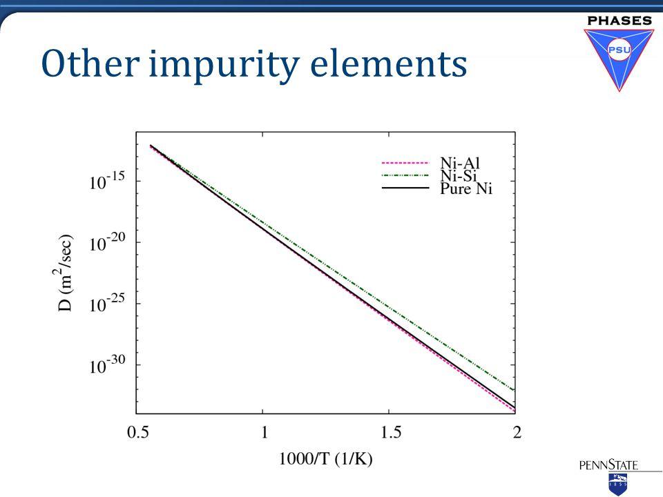 Other impurity elements