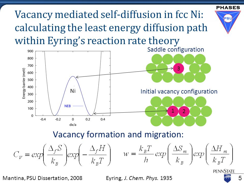 Initial vacancy configuration Vacancy mediated self-diffusion in fcc Ni: calculating the least energy diffusion path within Eyring's reaction rate theory Saddle configuration 5 Mantina, PSU Dissertation, 2008 Ni 1 3 2 Eyring, J.