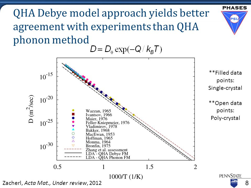QHA Debye model approach yields better agreement with experiments than QHA phonon method 8 **Filled data points: Single-crystal **Open data points: Poly-crystal Zacherl, Acta Mat., Under review, 2012