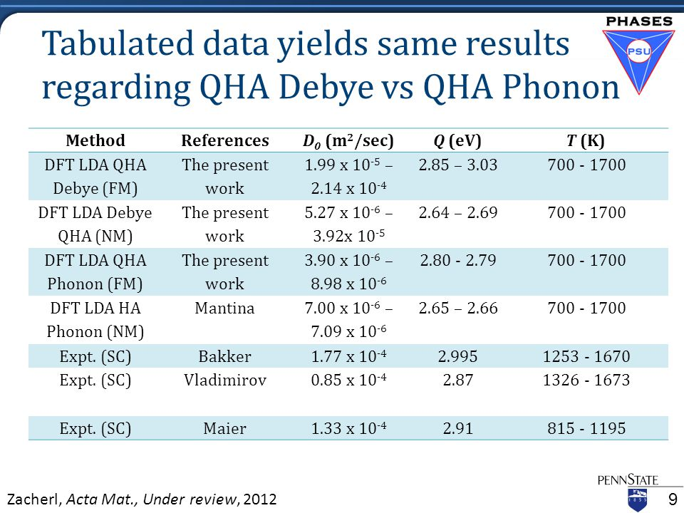 Tabulated data yields same results regarding QHA Debye vs QHA Phonon MethodReferencesD 0 (m 2 /sec)Q (eV)T (K) DFT LDA QHA Debye (FM) The present work 1.99 x 10 -5 – 2.14 x 10 -4 2.85 – 3.03700 - 1700 DFT LDA Debye QHA (NM) The present work 5.27 x 10 -6 – 3.92x 10 -5 2.64 – 2.69700 - 1700 DFT LDA QHA Phonon (FM) The present work 3.90 x 10 -6 – 8.98 x 10 -6 2.80 - 2.79700 - 1700 DFT LDA HA Phonon (NM) Mantina 7.00 x 10 -6 – 7.09 x 10 -6 2.65 – 2.66700 - 1700 Expt.