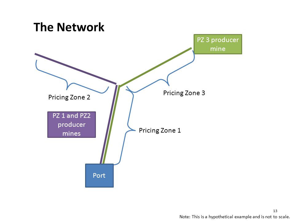 PZ 1 and PZ2 producer mines PZ 3 producer mine Pricing Zone 3 Pricing Zone 1 Port The Network Note: This is a hypothetical example and is not to scale.