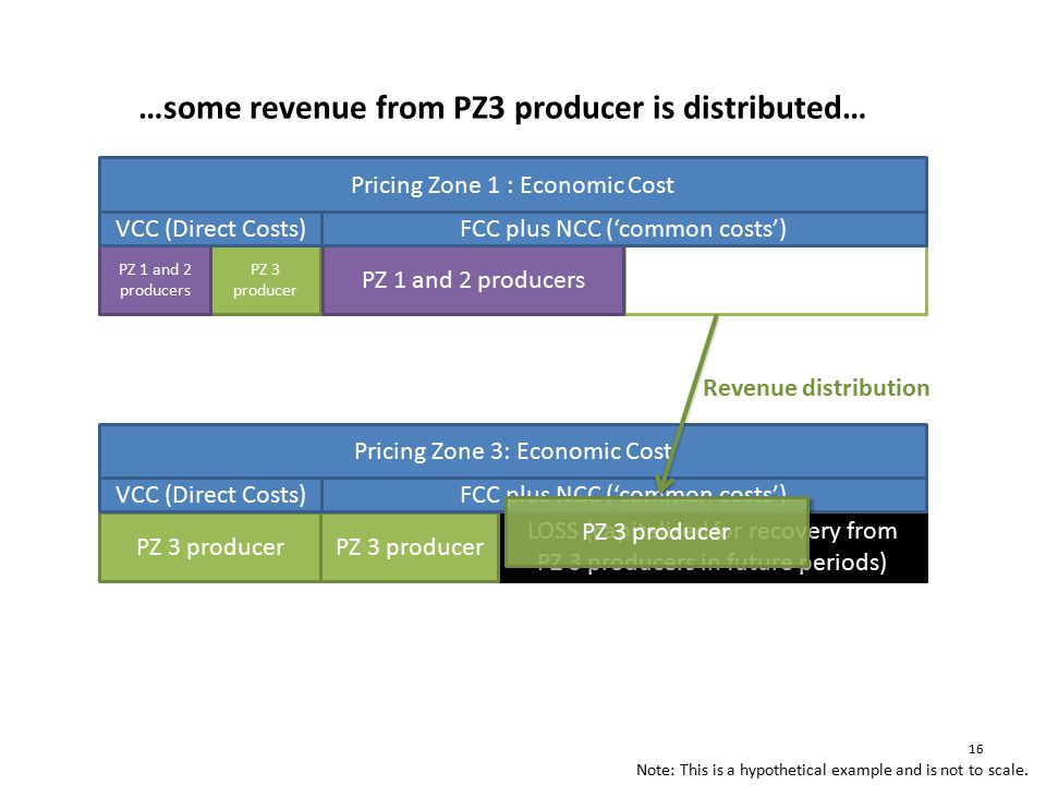 Revenue distribution …some revenue from PZ3 producer is distributed… Note: This is a hypothetical example and is not to scale.