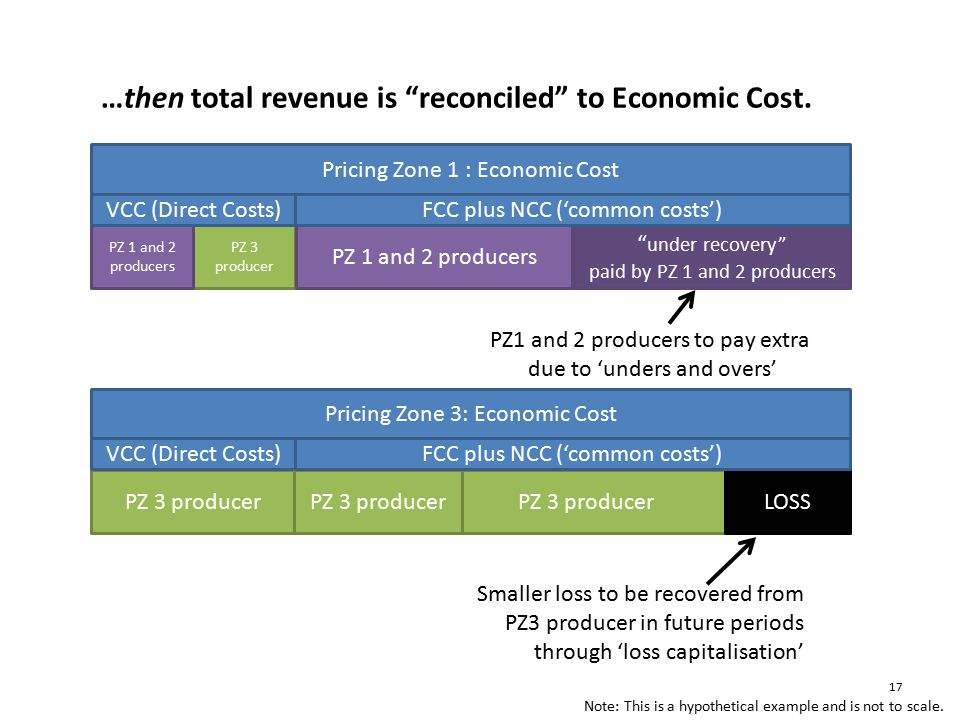 under recovery paid by PZ 1 and 2 producers Smaller loss to be recovered from PZ3 producer in future periods through 'loss capitalisation' PZ1 and 2 producers to pay extra due to 'unders and overs' …then total revenue is reconciled to Economic Cost.