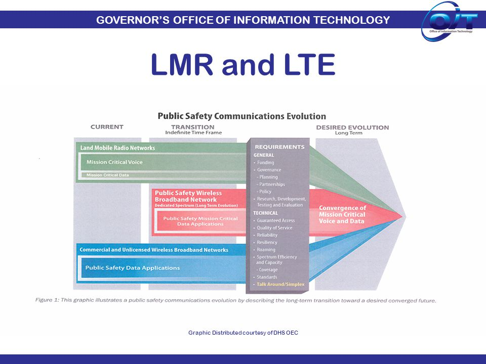 GOVERNOR'S OFFICE OF INFORMATION TECHNOLOGY LMR and LTE Graphic Distributed courtesy of DHS OEC