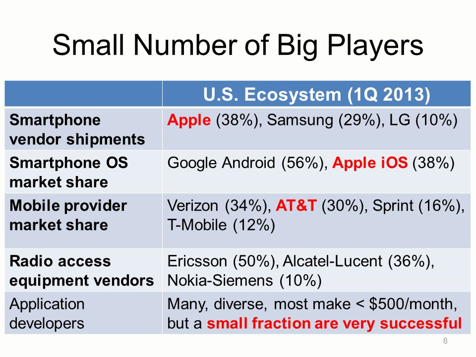 Small Number of Big Players 8 U.S. Ecosystem (1Q 2013) Smartphone vendor shipments Apple (38%), Samsung (29%), LG (10%) Smartphone OS market share Goo