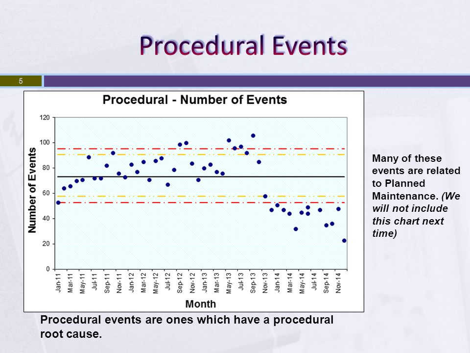 5 Procedural events are ones which have a procedural root cause.