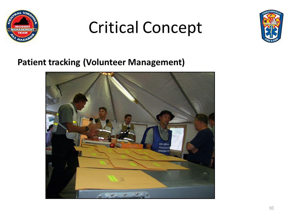 Critical Concept Patient tracking (Paper Patients) 31