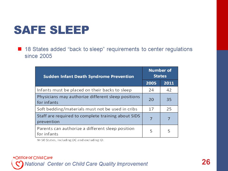 SAFE SLEEP 26 18 States added back to sleep requirements to center regulations since 2005