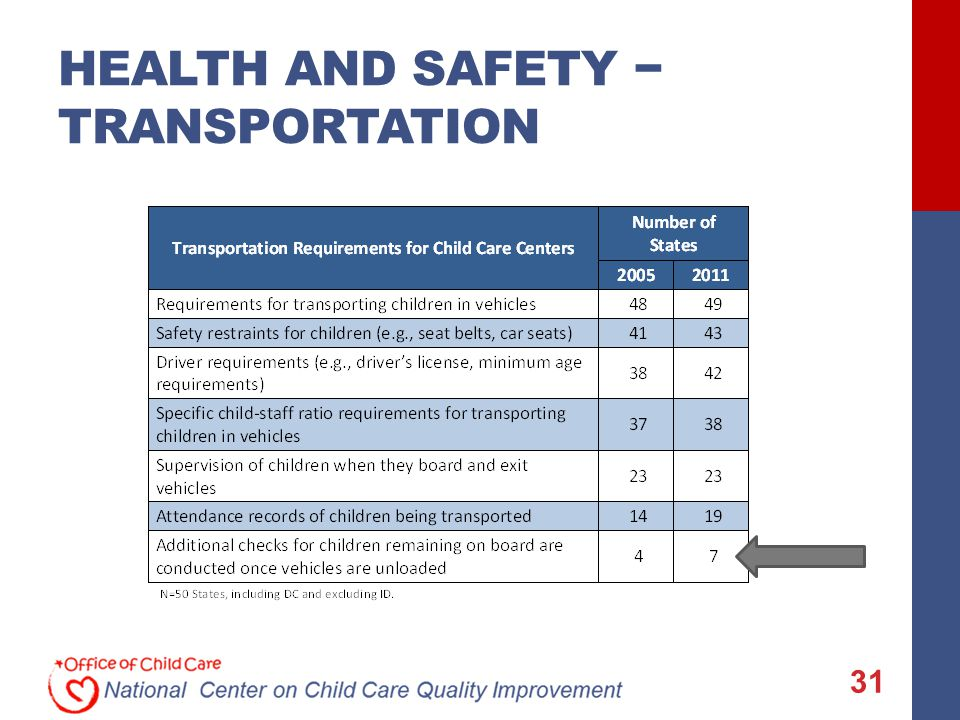 HEALTH AND SAFETY − TRANSPORTATION 31