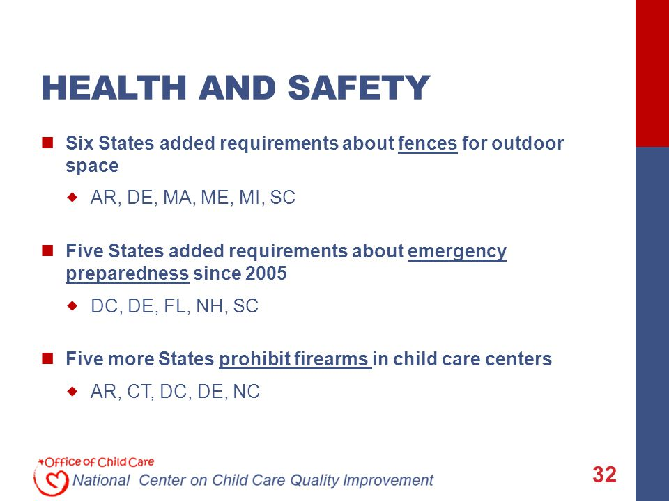 HEALTH AND SAFETY Six States added requirements about fences for outdoor space  AR, DE, MA, ME, MI, SC Five States added requirements about emergency preparedness since 2005  DC, DE, FL, NH, SC Five more States prohibit firearms in child care centers  AR, CT, DC, DE, NC 32