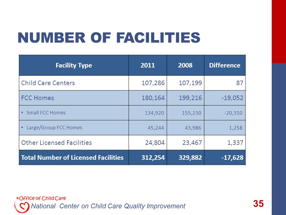 NUMBER OF FACILITIES Facility Type20112008Difference Child Care Centers107,286107,19987 FCC Homes180,164199,216-19,052 Small FCC Homes134,920155,230-20,310 Large/Group FCC Homes45,24443,9861,258 Other Licensed Facilities24,80423,4671,337 Total Number of Licensed Facilities312,254329,882-17,628 35