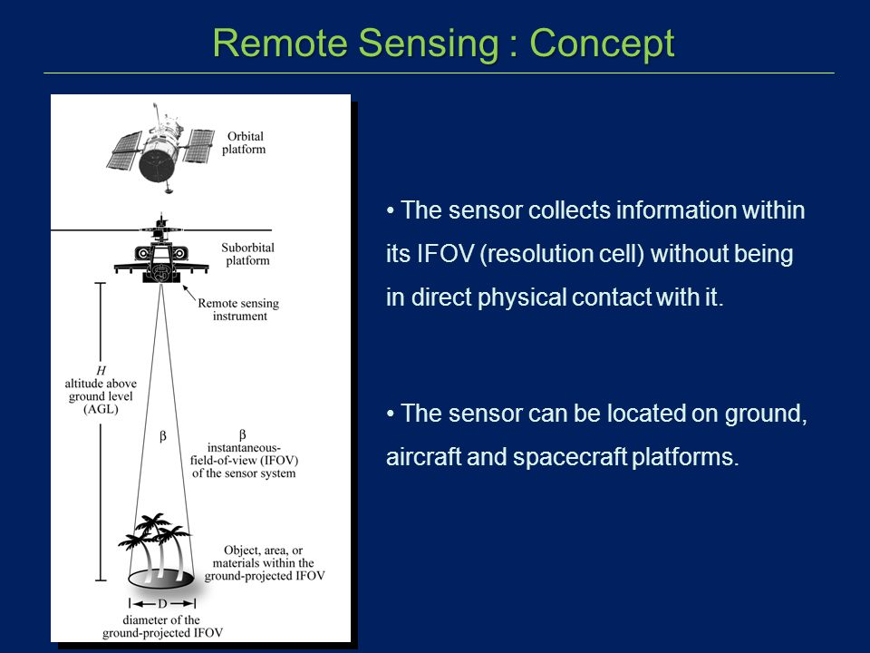 The sensor collects information within its IFOV (resolution cell) without being in direct physical contact with it. The sensor can be located on groun