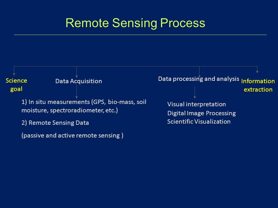 Data Acquisition Data processing and analysis 1) In situ measurements (GPS, bio-mass, soil moisture, spectroradiometer, etc.) 2) Remote Sensing Data (