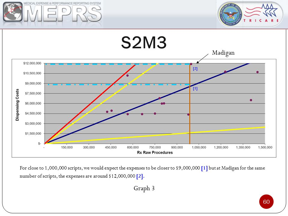 S2M3 60 Graph 3 For close to 1,000,000 scripts, we would expect the expenses to be closer to $9,000,000 [1] but at Madigan for the same number of scripts, the expenses are around $12,000,000 [2].