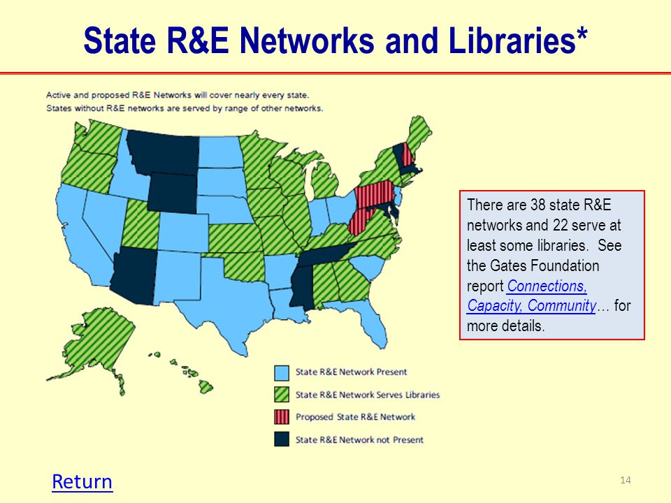 State R&E Networks and Libraries* 14 There are 38 state R&E networks and 22 serve at least some libraries.