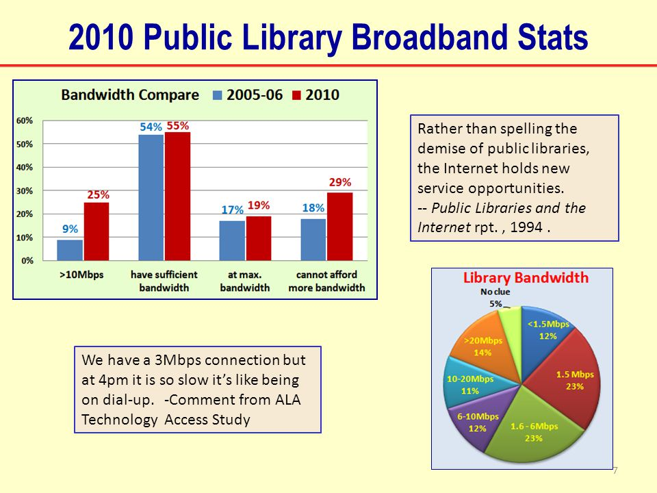 2010 Public Library Broadband Stats 7 We have a 3Mbps connection but at 4pm it is so slow it's like being on dial-up.
